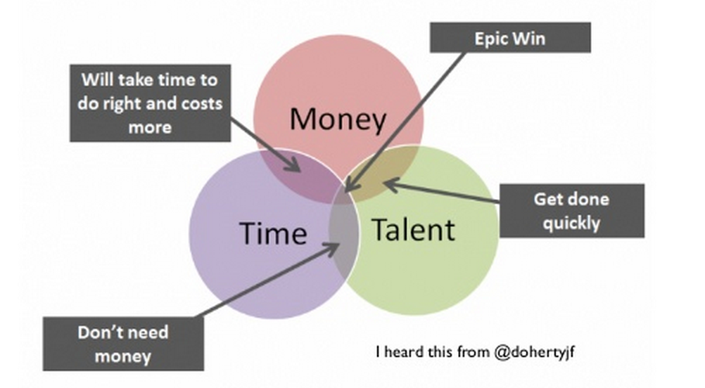 5 - time money talent ven