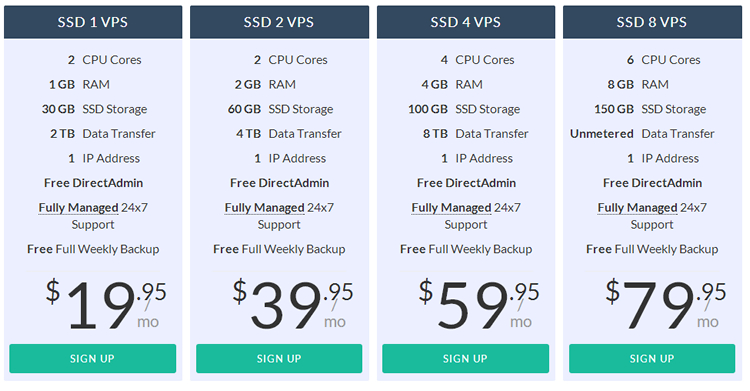 RoseHosting VPS Price (July 2014)