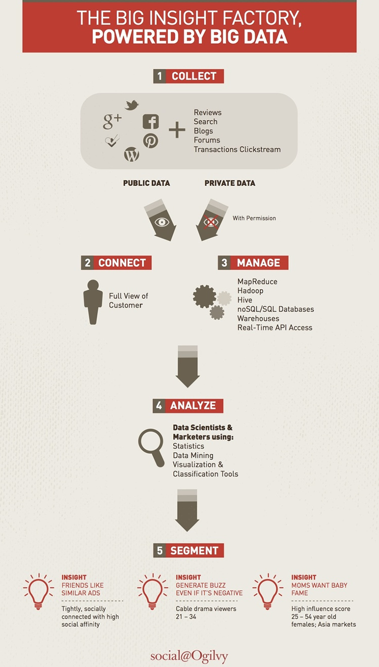 Infographic source: here. For a deeper analysis, check out Irfan Kamal's blog post on Harvard Business Review
