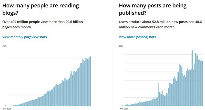 Public stats, WordPress has decided to share.